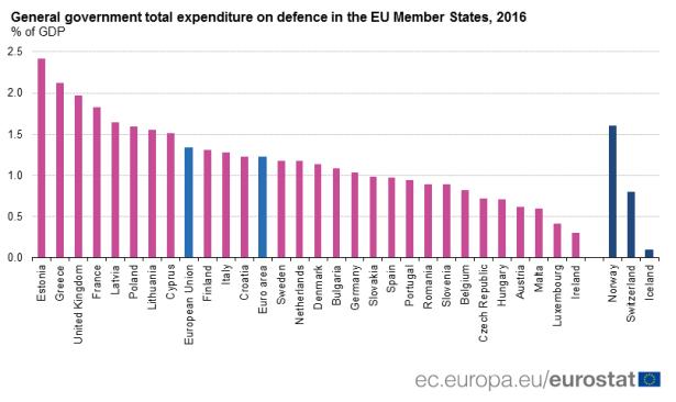 2eurostat military expenditures